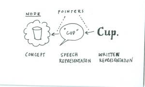 Ejemplo que ilustra concepto básico de Visual Thinking (obtenido de communicationnation.blogspot.com.es)
